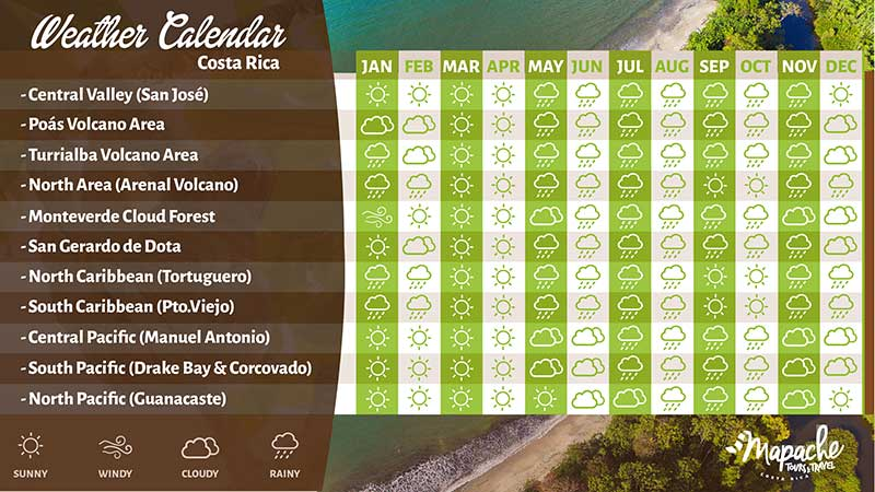 Arenal Volcano weather chart